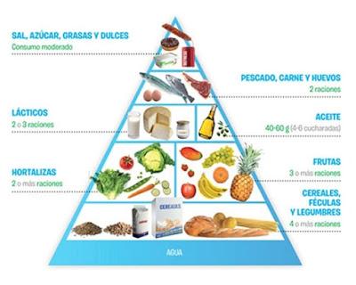piramide nutricional para niños