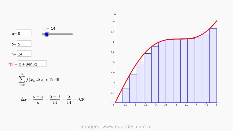 Teorema Fundamental do Cálculo [parte 1]
