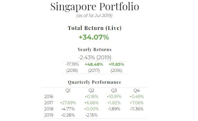 June 2019 Singapore Portfolio Performance Report. Overall = +34.07%, YTD = -2.43%