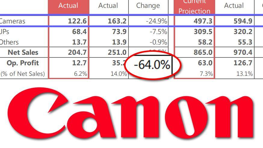Финансовый отчет Canon по фотопроизводству