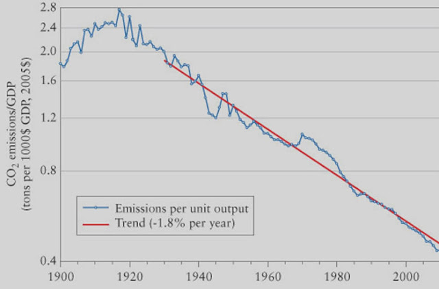 "Trend showing decline in emissions of CO2 per $ GDP (Source: W. Nordhaus, ""The Climate Casino"")"