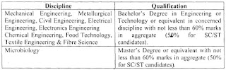 BIS Recruitment 2018 Educational Qualification