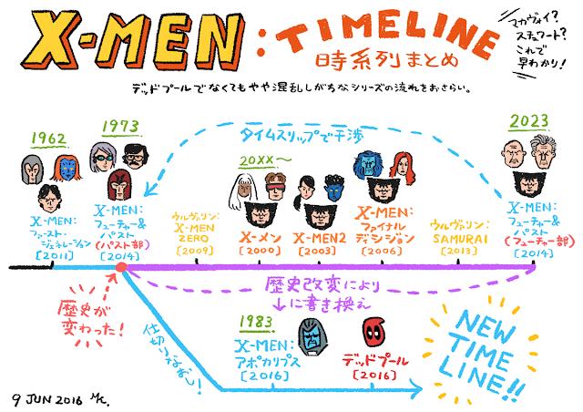 『X-MEN』シリーズ時系列まとめ