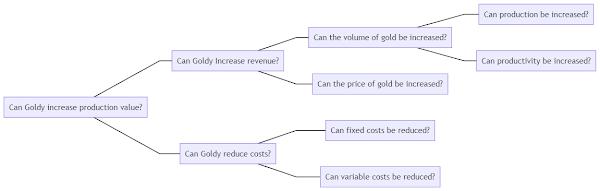 Goldy decision tree broken down following the MECE principle