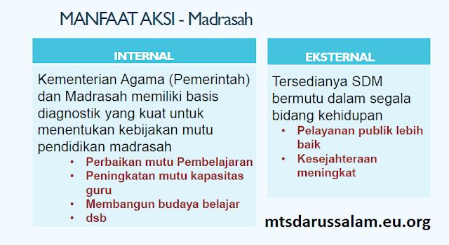 Implementasi AKSI (Asesmen Kompetensi Siswa Indonesia) Di Madrasah