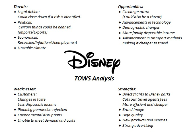 swot of walt disney The walt disney company 500 south buena vista street burbank, california 91521-0931 the governance and nominating committee of the board has approved a process for .