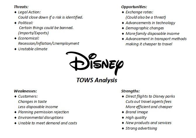 Swot analysis of Walt Disney Essay Sample