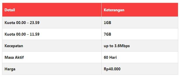 Daftar Harga Paket Internet Axis Terbaru 2019 Super Kuota 4G