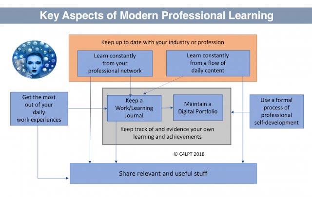 Key aspects of Modern Professional Learning - a visual by Jane Hart (@C4LPT)