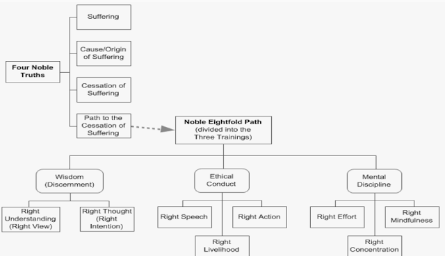 four noble truths and eightfold path