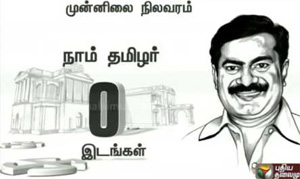 ADMK alliance is leading in 119 constituencies DMK in 81 & PMK in 4,while Vijayakanth trails