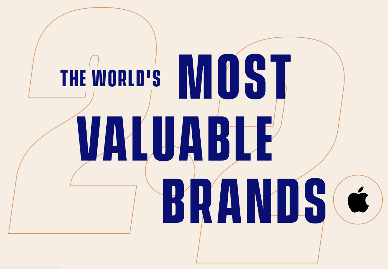 the-worlds-most-valuable-brands