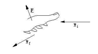 Introduction of lift force