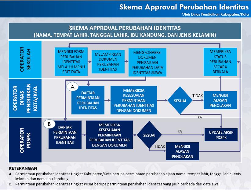 Hasil gambar untuk skema approval verval pd
