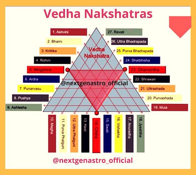 Vedha Nakshatra