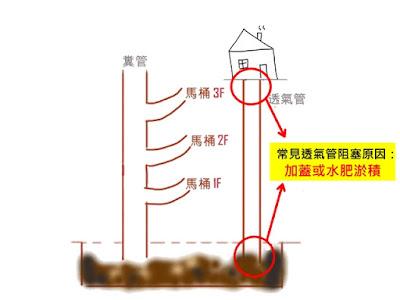 透氣管阻塞