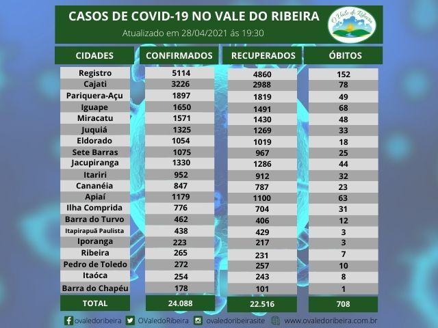 Vale do Ribeira soma 24.088 casos positivos, 22.516  recuperados e 708 mortes do Coronavírus - Covid-19