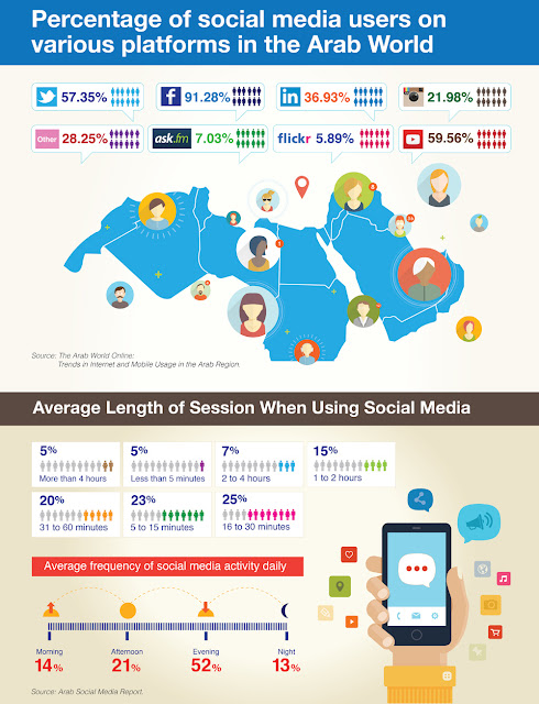 Social media emerging as major business enabler for Arab SMEs, says Orient Planet Research report