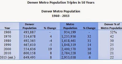 The Buzz: Denver Development