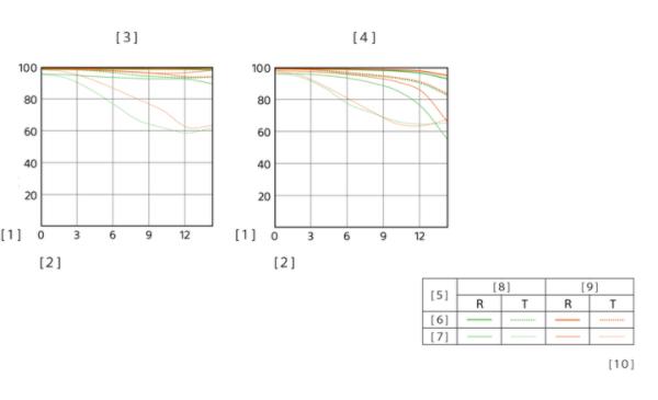 MTF-график объектива Sony E 18-135mm f/3.5-5.6 OSS