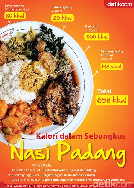 Jumlah Kalori Nasi Padang