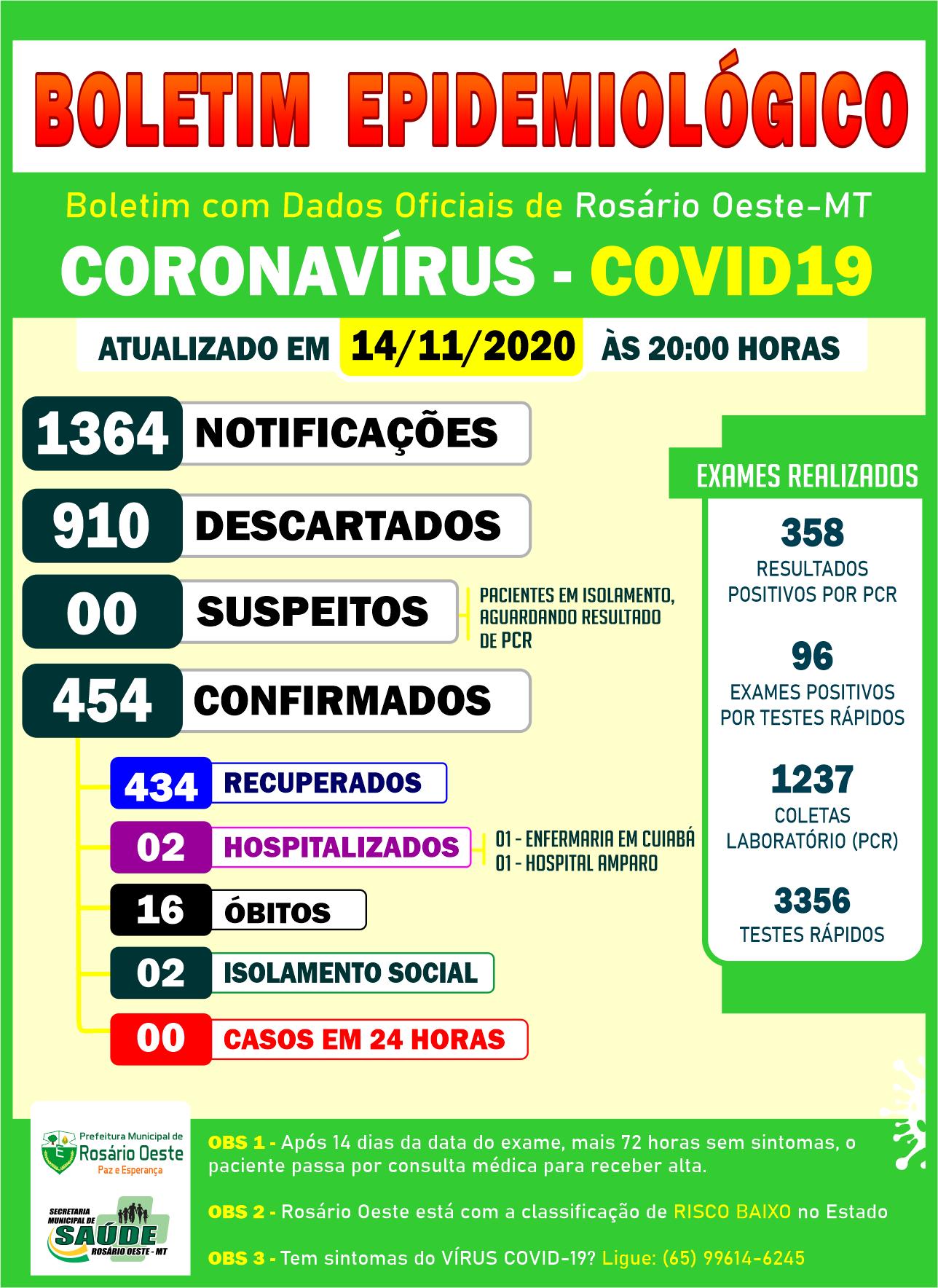Rosário Oeste registrou Zero casos de Covid19 neste sábado (14/11).