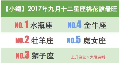 【小鐵】2017年九月十二星座桃花誰最旺