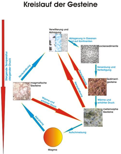 Grafik Kreislauf der Gesteine