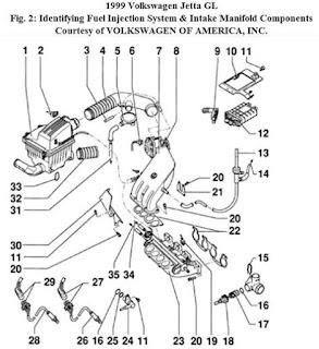 Wiring Diagram Blog: 2003 Volkswagen Jetta Engine Diagram