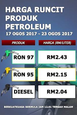 Harga Minyak Malaysia Petrol Price
