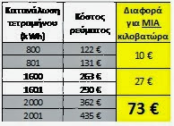 f578d00827 ... της ΔΕΗ αρκεί να ξέρετε ότι από 1 1 2011 όλη η κατανάλωση ενός  νοικοκυριού τιμολογείται με την τιμή της μεγαλύτερης κλίμακας στην οποία  φτάνει.