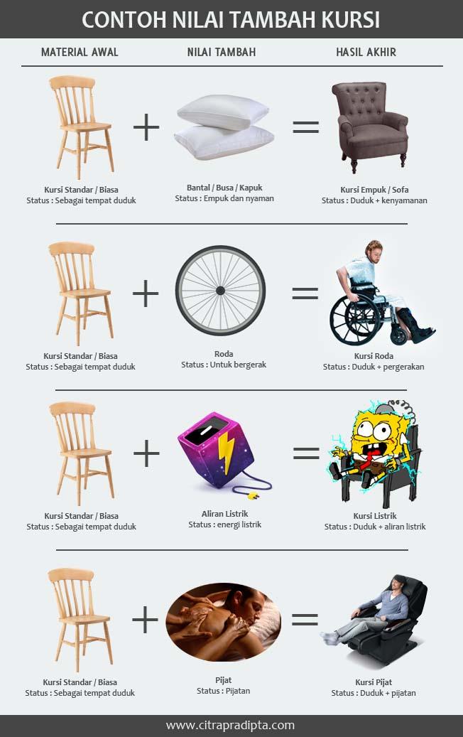 Nilai tambah / inovasi pada kursi