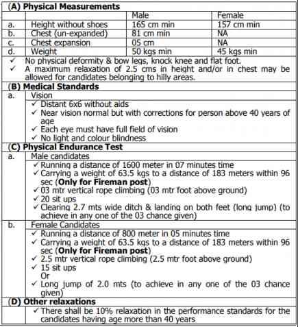 DRDO CEPTAM Job Notification 2019