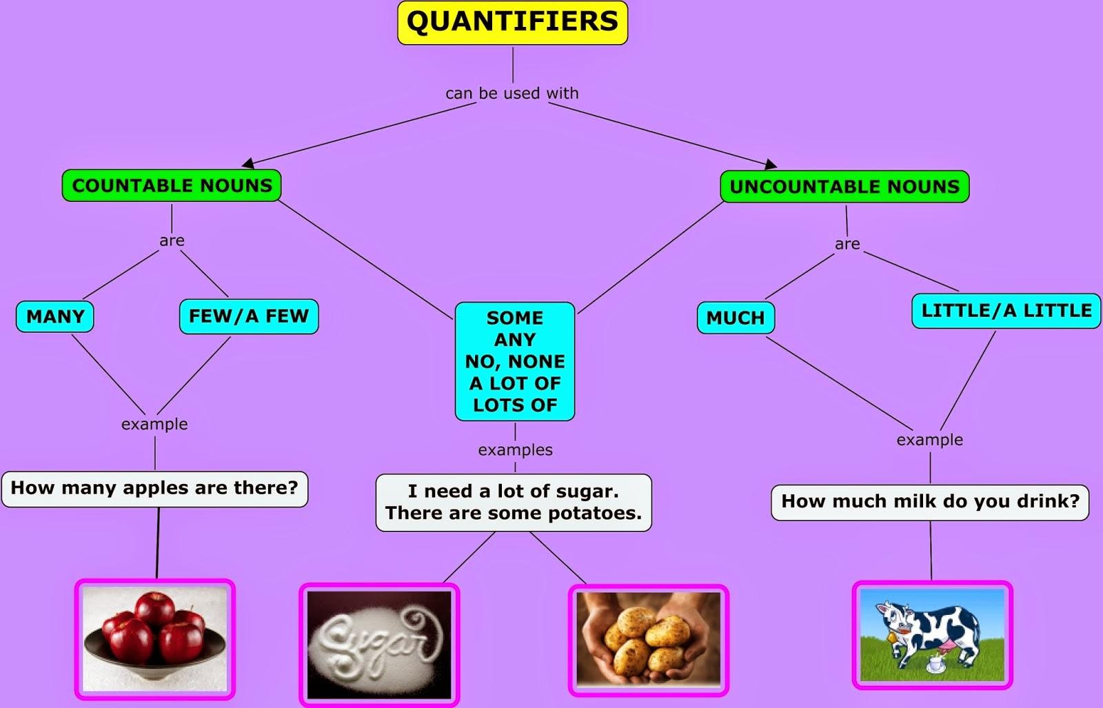 Cuantificadores En Ingles