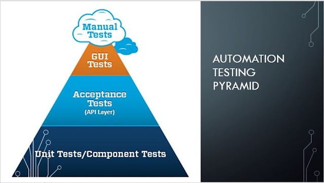 Test Automation Pyramid