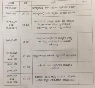 Yadgir District Anganwadi Helper, Worker Merit list date, documents verification dates
