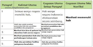 kalimat utama pada setiap paragraf bacaan Manfaat Pemenuhan Hak sebagai Warga Negara Indonesia www.simplenews.me