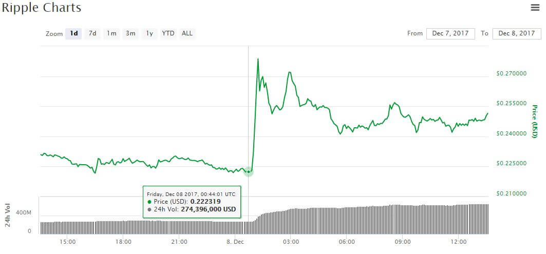 Bitcoin Lure Ripple price leaps 13 after company escrows 55
