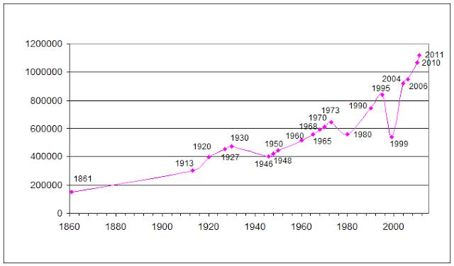 Pertumbuhan penduduk di Timor Leste