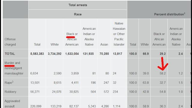 https://ucr.fbi.gov/crime-in-the-u.s/2018/crime-in-the-u.s.-2018/tables/table-49