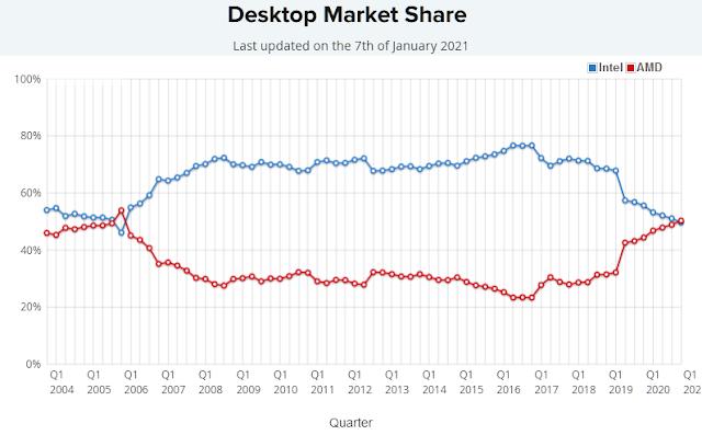 desktop processor market share 2021