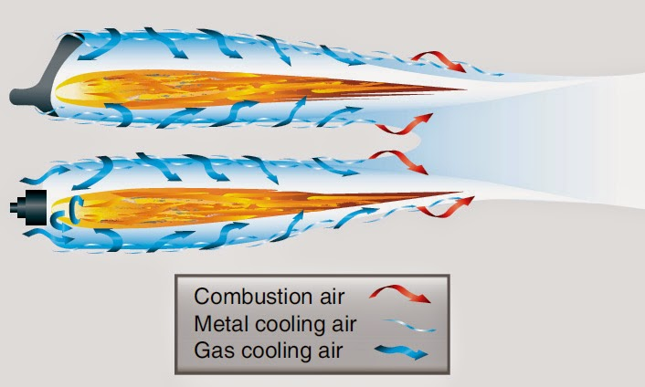Gas Turbine Gas Combustion Section