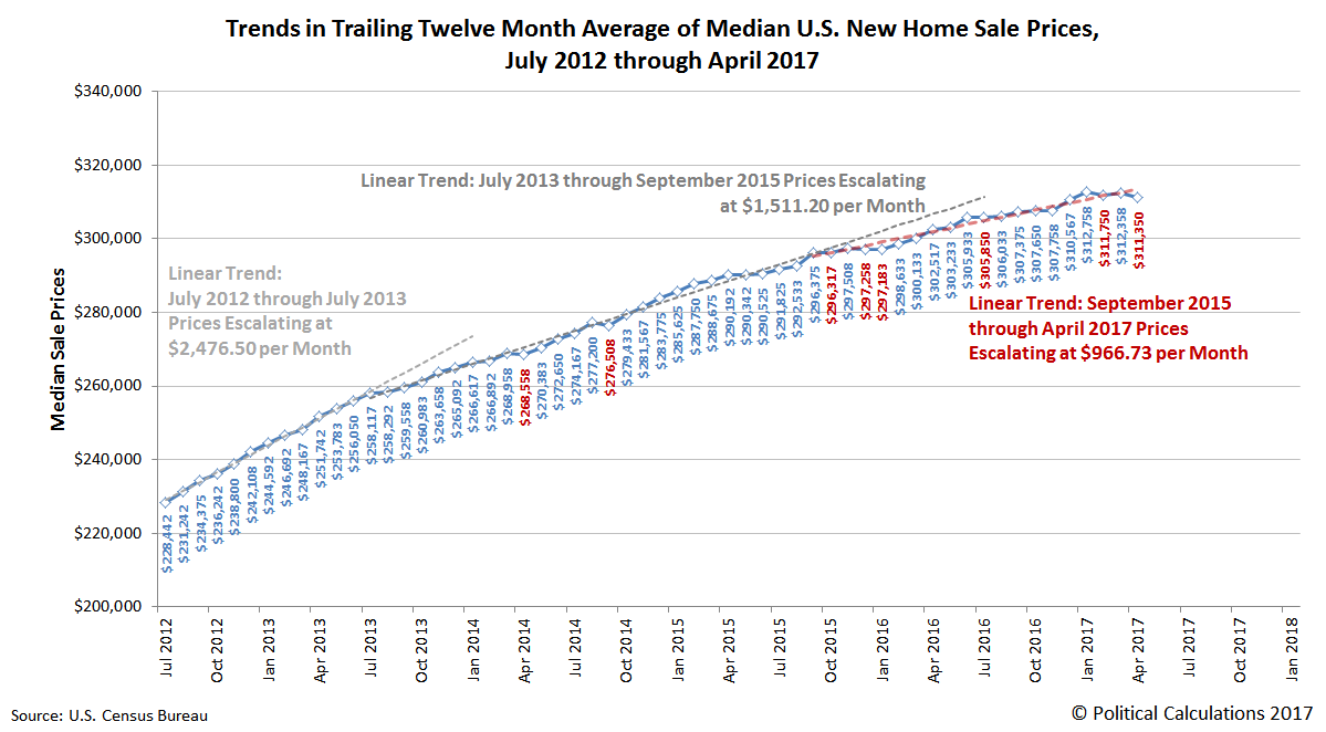 Trends in Trailing Twelve Month Average of Median U.S. New Home Sale Prices, July 2012 through April 2017