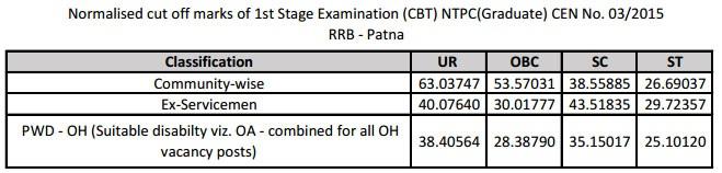 RRB NTPC Patna region Cut off Details