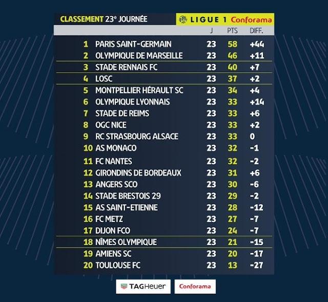 Prediksi Angers SCO vs Lille OSC — 8 Februari 2020
