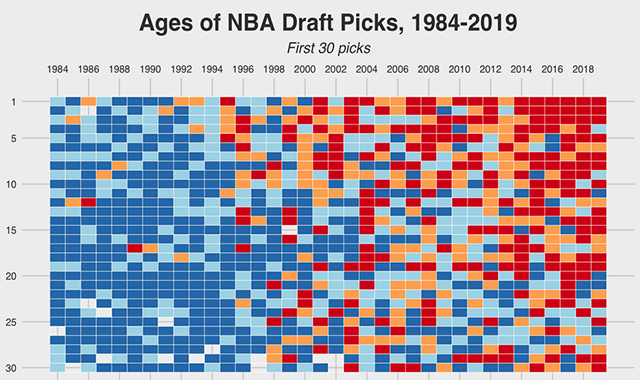 The Ages Of NBA Draft Picks From 1984 To 2019, Visualized