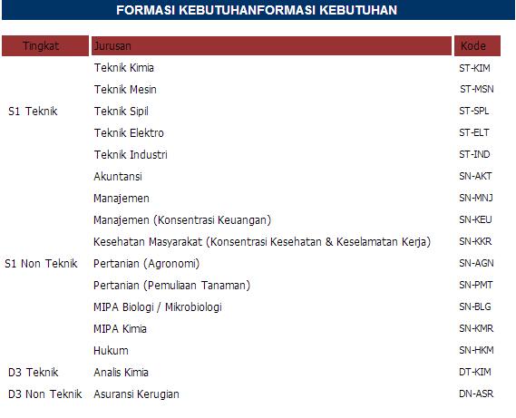Lowongan Kerja Pt Timah 2013 Lowongan Kerja Pt Timah Persero Desember 2013 Berita Kerja Pt Pusri Juni Juli 2013 Palembang Lowongan Kerja Pt Pelat Timah
