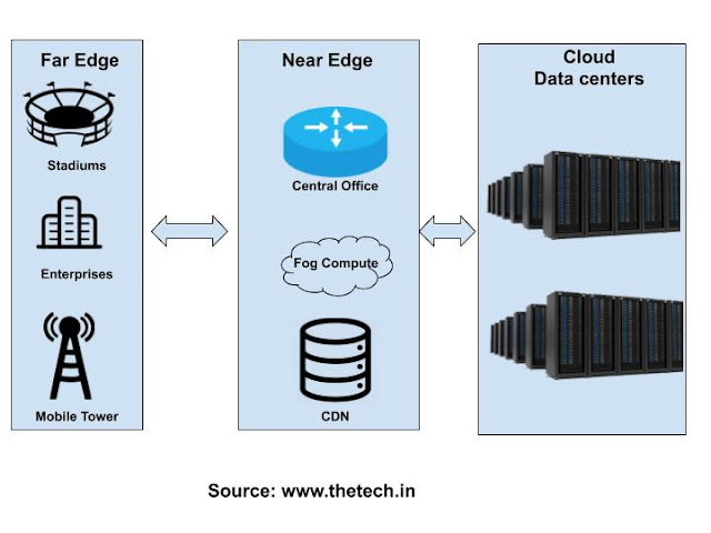 Far Edge vs. Near Edge in Edge Computing