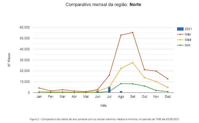 INPE - Ferramenta de Monitoramento das Queimadas por Região