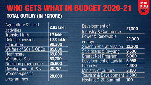 BUDGET 2020-21_ALLOCATION; INDIATHINKERS